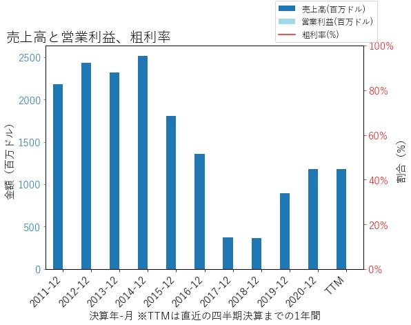 WTMの売上高と営業利益、粗利率のグラフ