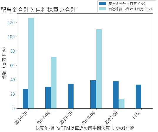 WWDの配当合計と自社株買いのグラフ