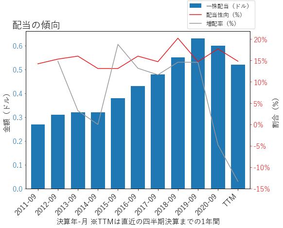 WWDの配当の傾向のグラフ