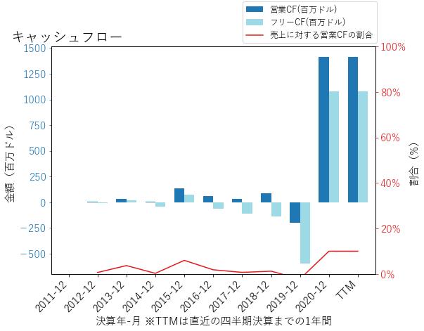 Wのキャッシュフローのグラフ