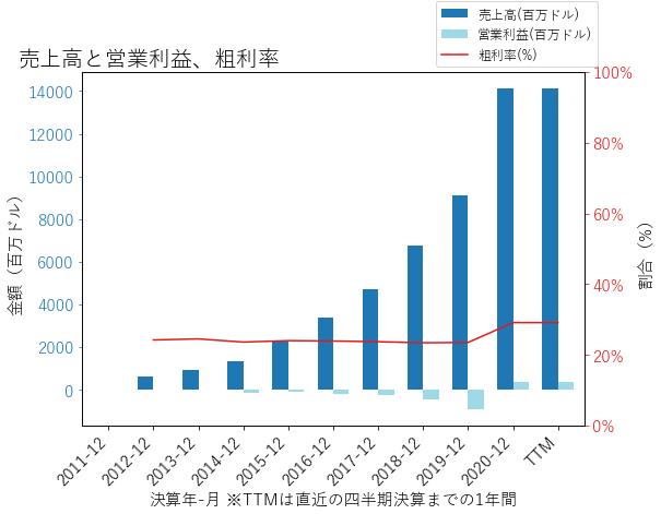 Wの売上高と営業利益、粗利率のグラフ