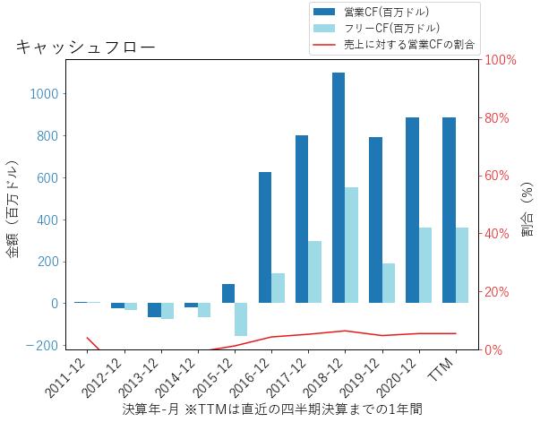 XPOのキャッシュフローのグラフ