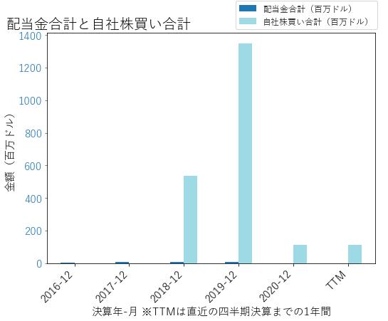XPOの配当合計と自社株買いのグラフ