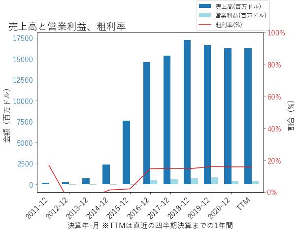 XPOの売上高と営業利益、粗利率のグラフ