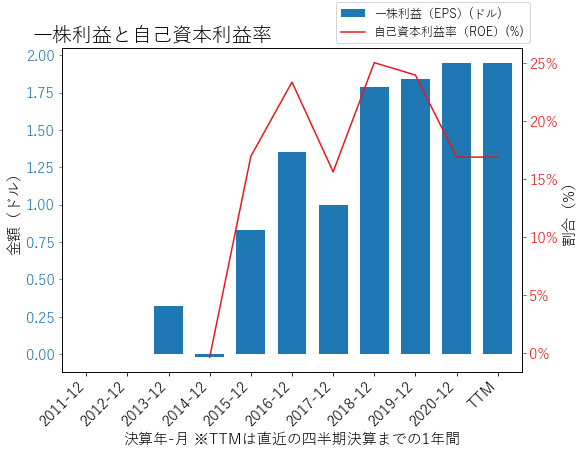 YUMCのEPSとROEのグラフ