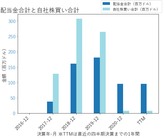 YUMCの配当合計と自社株買いのグラフ