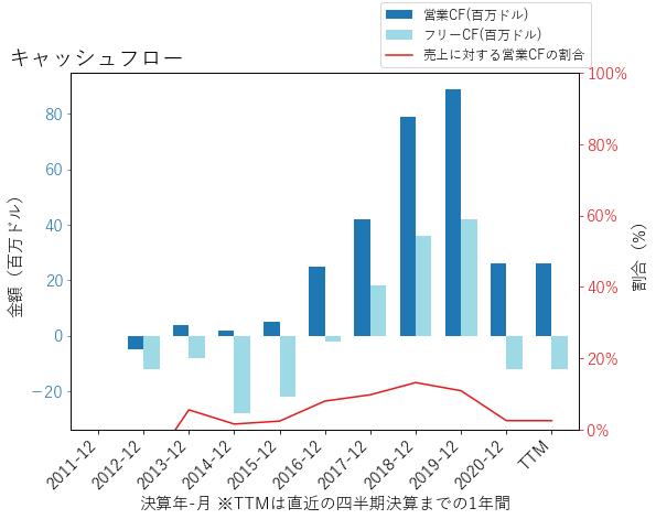 ZENのキャッシュフローのグラフ