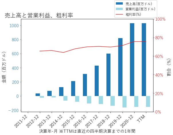 ZENの売上高と営業利益、粗利率のグラフ