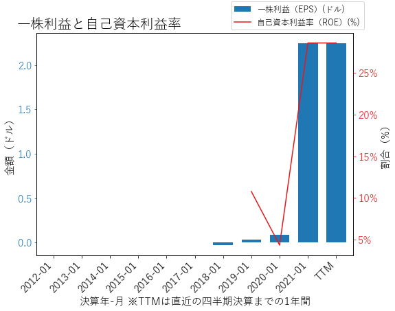 ZMのEPSとROEのグラフ