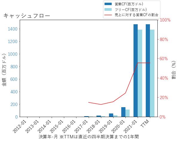ZMのキャッシュフローのグラフ