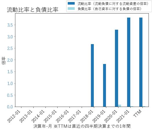 ZMのバランスシートの健全性のグラフ