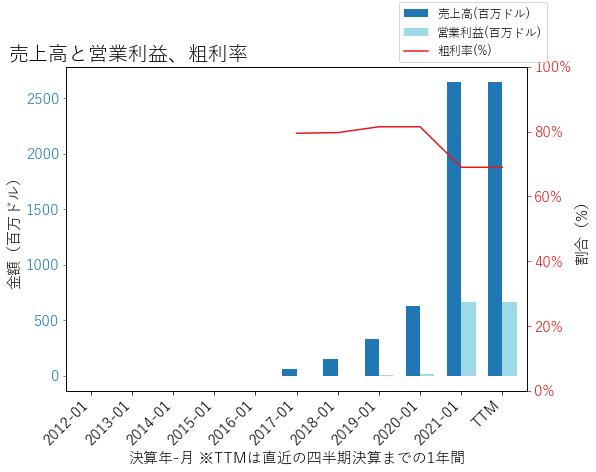 ZMの売上高と営業利益、粗利率のグラフ
