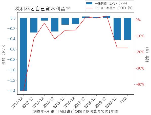 ZNGAのEPSとROEのグラフ