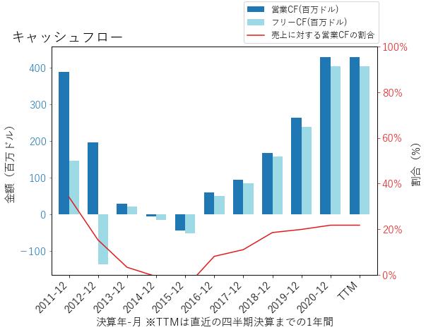 ZNGAのキャッシュフローのグラフ