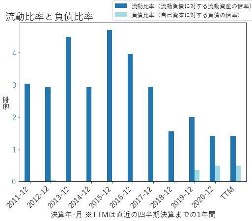 ZNGAのバランスシートの健全性のグラフ