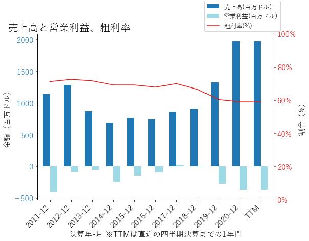 ZNGAの売上高と営業利益、粗利率のグラフ