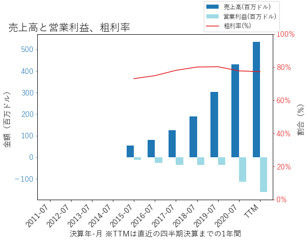 ZSの売上高と営業利益、粗利率のグラフ