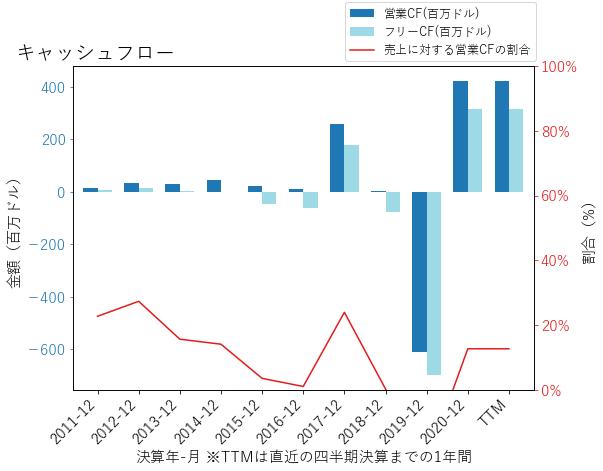Zのキャッシュフローのグラフ