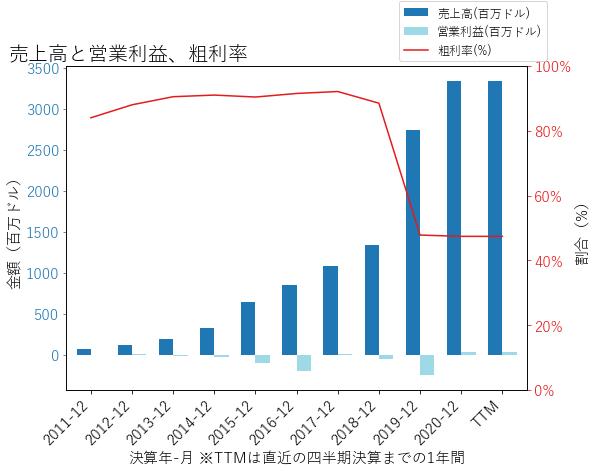 Zの売上高と営業利益、粗利率のグラフ